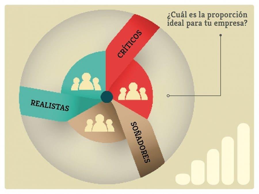 Críticos, realistas, soñadores: organizaciones con líderes