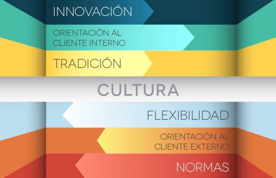 Cultura Organizativa, caso de éxito