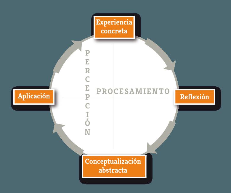 El código de la formación experiencial