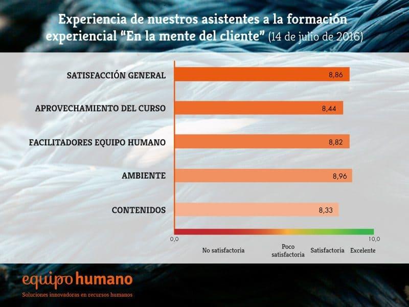 grafico_experiencia_123_mentecliente