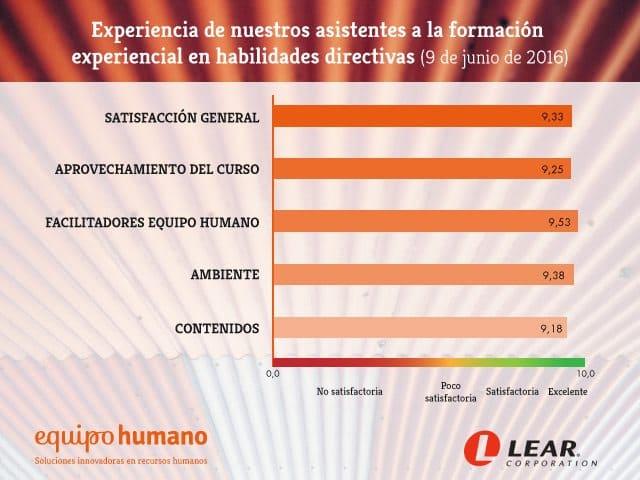 grafico_experiencia_lear