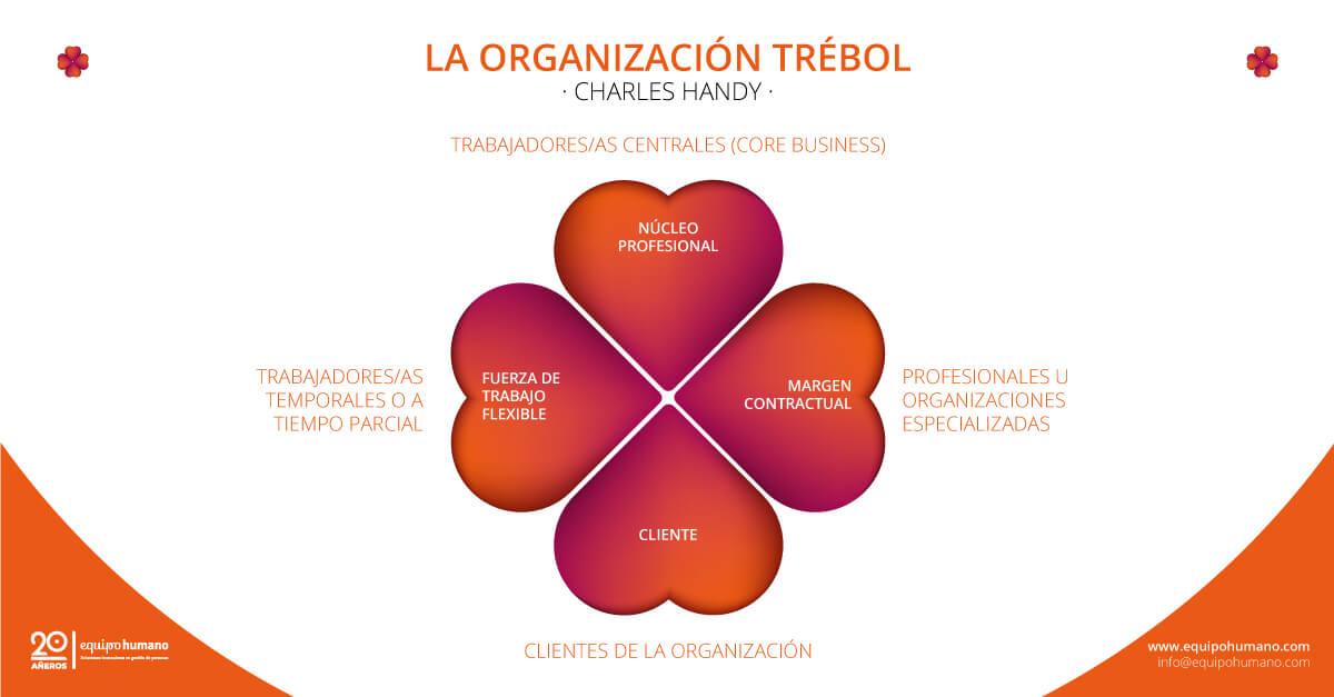 Cambios organizativos y organización trébol de Charles Handy.