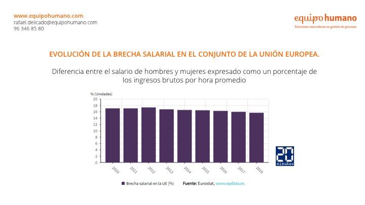 Evolución de la brecha salarial en Europa.