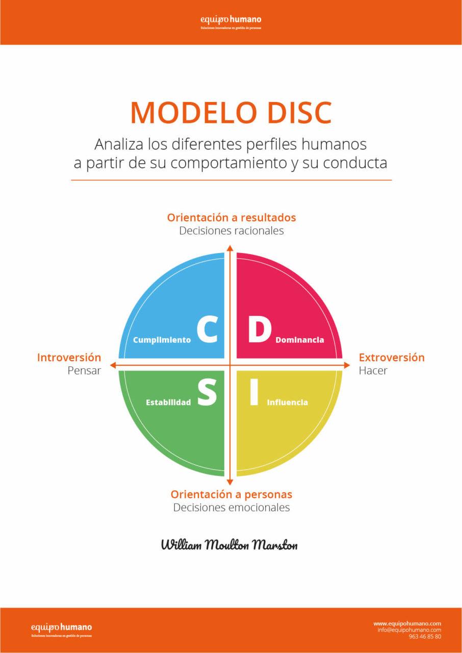 Infografía del Modelo DISC