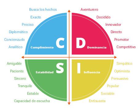 Modelo DISC - Infografía
